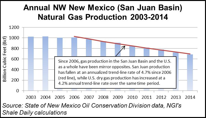 San Juan Basin Production
