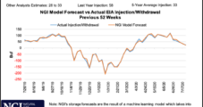 Natural Gas Futures Steady After Wild Two-Day Run; Cash Mixed