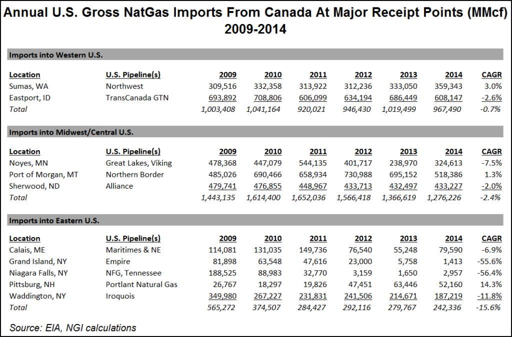 U.S. Canada Imports