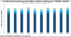 Sempra Bullish on Natural Gas Infrastructure Projects, Including Mexico LNG Export Facility