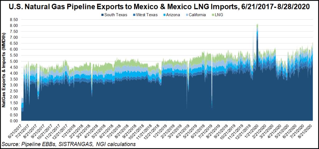 Gas Exports to Mexico