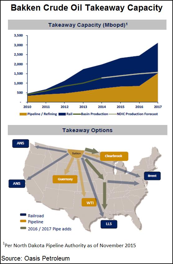 Williston Basin Takeaway Capacity