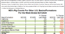 Permian Leads as U.S. Rig Count Climbs for First Time Post-Covid