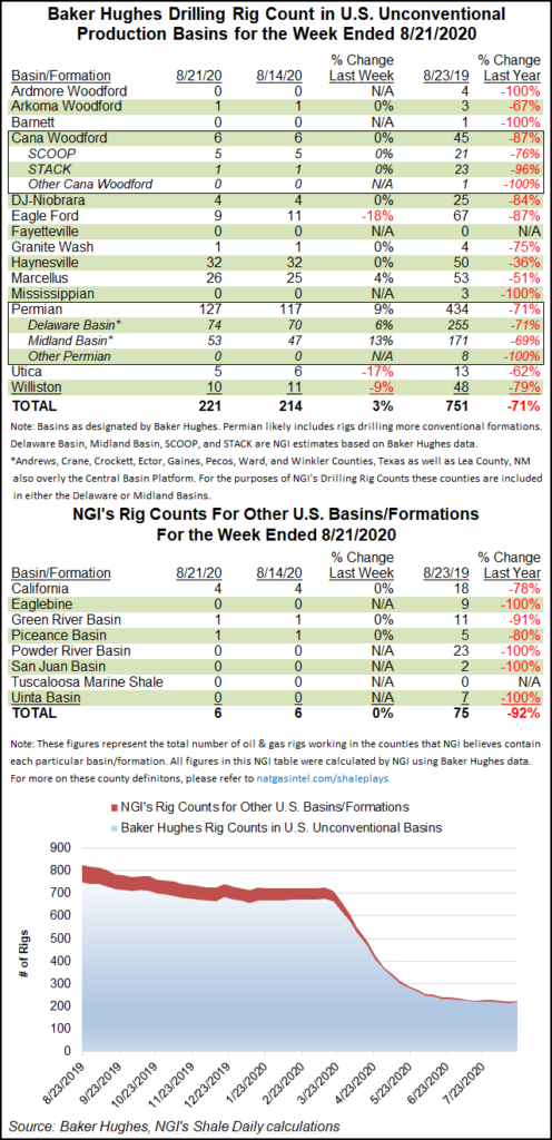 Shale Rig Count