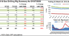 U.S. Natural Gas Rig Count Steady, but More Oil Rigs Exit Patch