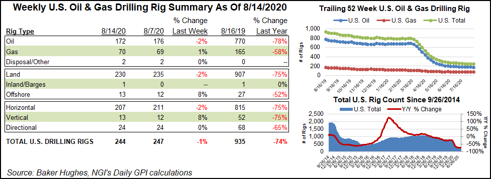 Oil and Natural Gas Drilling Rig Summary