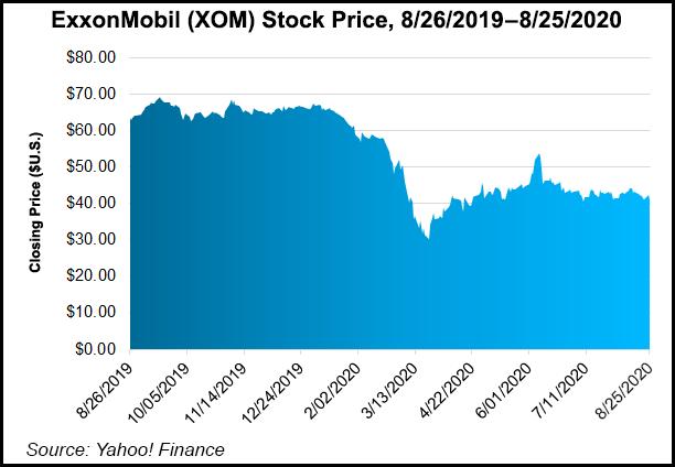 ExxonMobil Stock