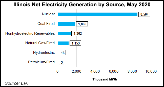 Illinois electric generation