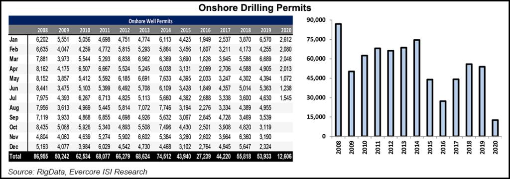 Onshore Drilling Permits