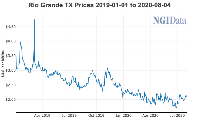 U.S. to Mexico Pipeline Natural Gas Exports Swell 10% y/y in 1Q, Still  Rising Steadily - Natural Gas Intelligence