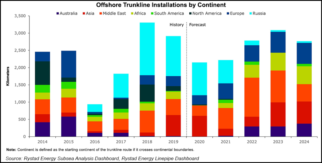 trunkline pipeline
