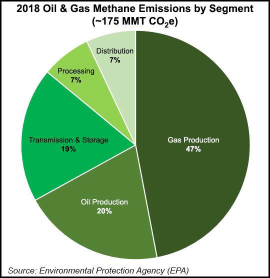 Methane emissions by segment