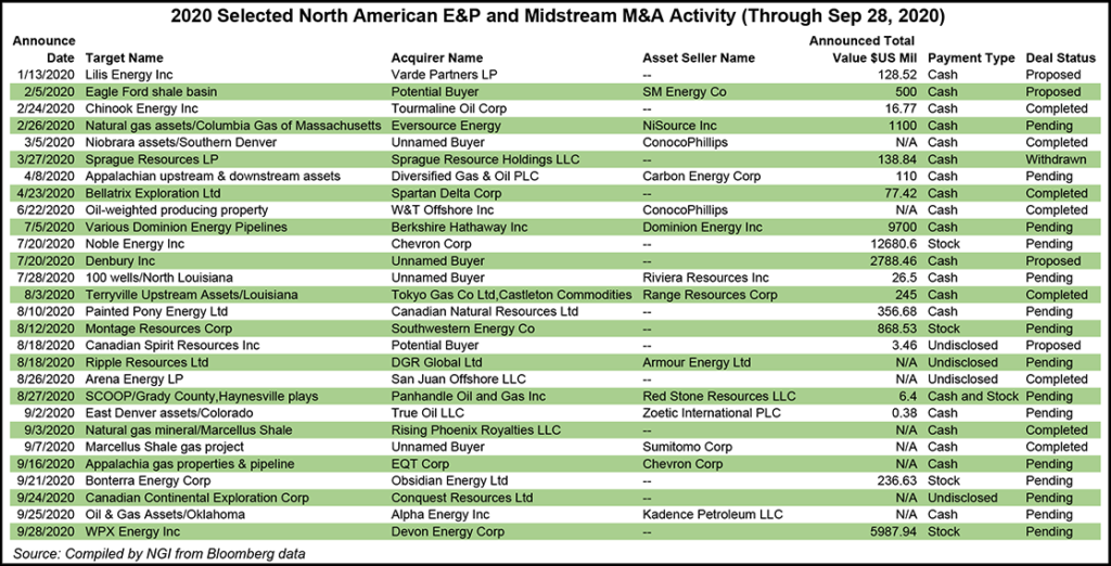 E&P and midstream activity