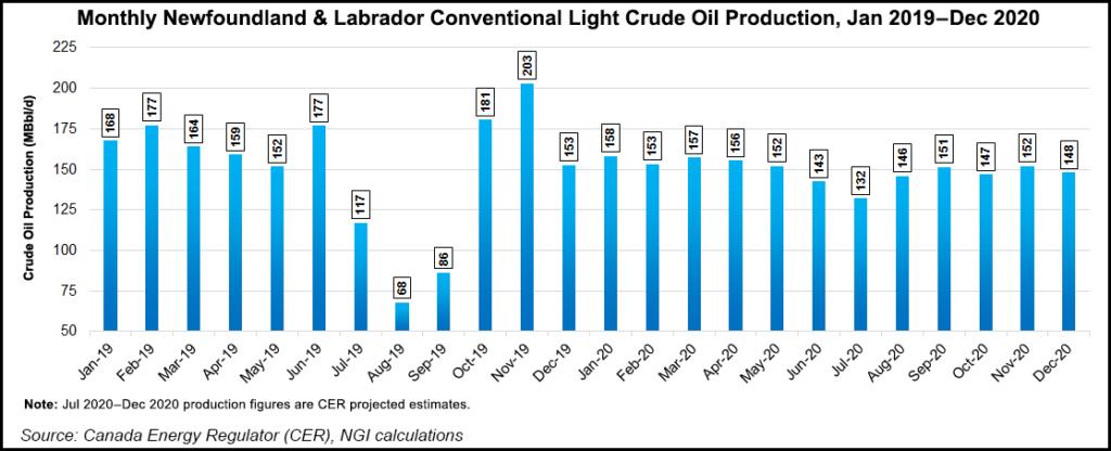 newfoundland oil production