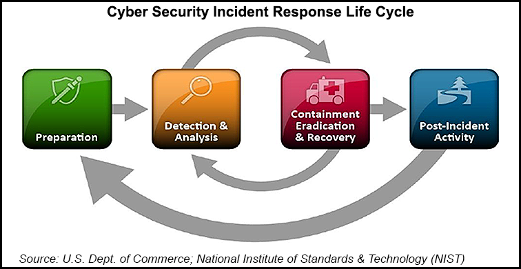 cyber security response