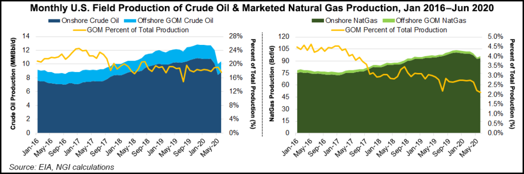 marketed natural gas and oil production fields