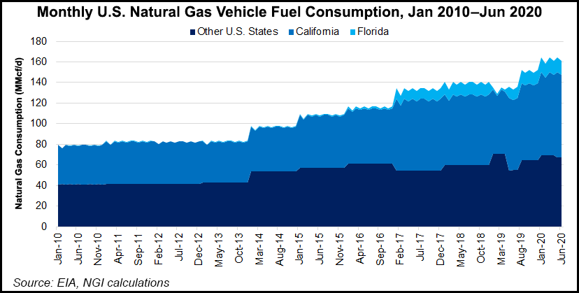 natural gas vehicle fuel