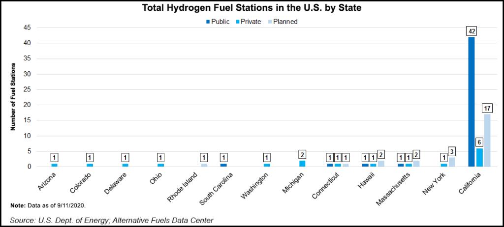 hydrogen fuel stations