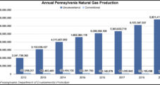 Pennsylvania Saw Another Banner Year for Natural Gas  in 2019