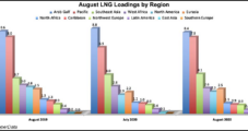 LNG Recap: Feed Gas Flowing to Sabine Pass as Global Prices Retreat