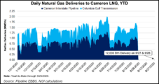 LNG Recap: Restart Finally Underway at Cameron LNG as Feed Gas Begins Flowing Again