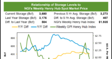 EIA's Bullish Storage Injection Supports Advance of October Natural Gas Futures