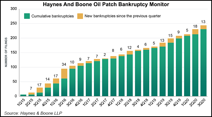 Oil patch bankruptcy