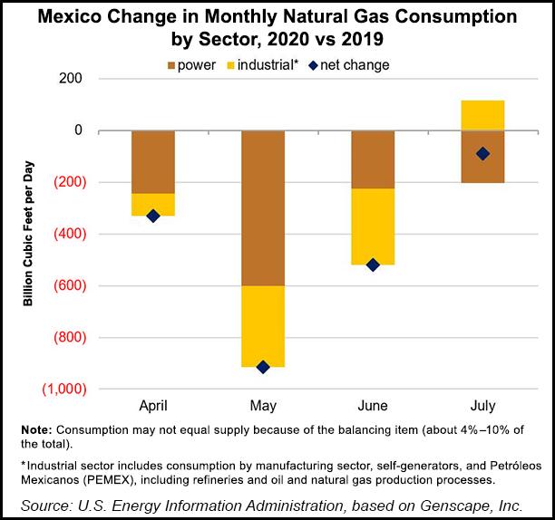 Mexico change natural gas consumption