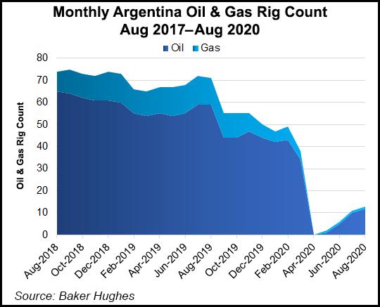 Argentina rig count