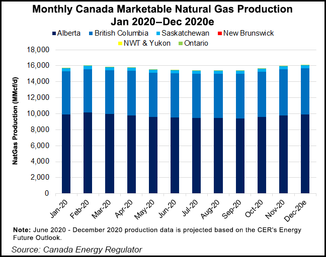 Canada natural gas production