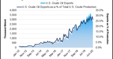 CME Adds Delivery Point for WTI Houston Futures as U.S. Crude Exports Grow