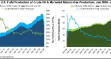 Energy Industry Warns of Dire Consequences if Natural Gas, Oil Development Banned on Public Lands