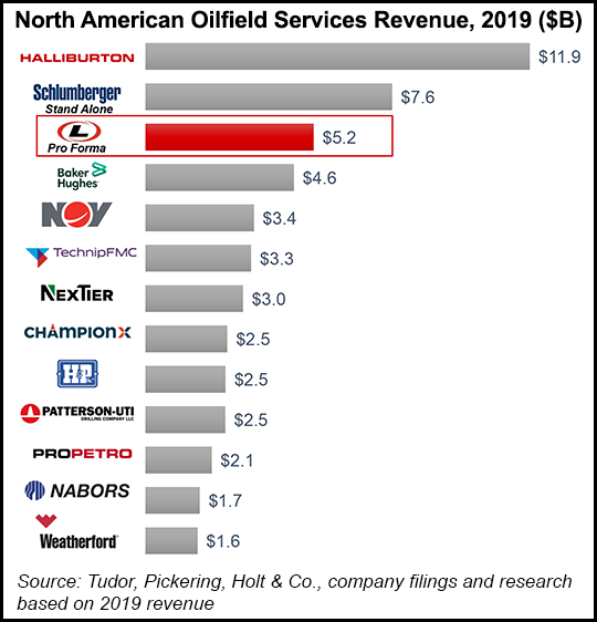 OFS revenues