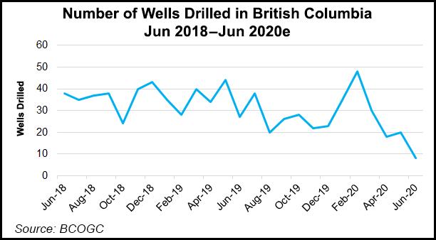 BC wells