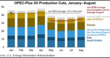 OPEC-Plus Deal Driving Global Oil Market Rebalancing, Says EIA