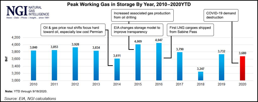 Peak working gas in storage