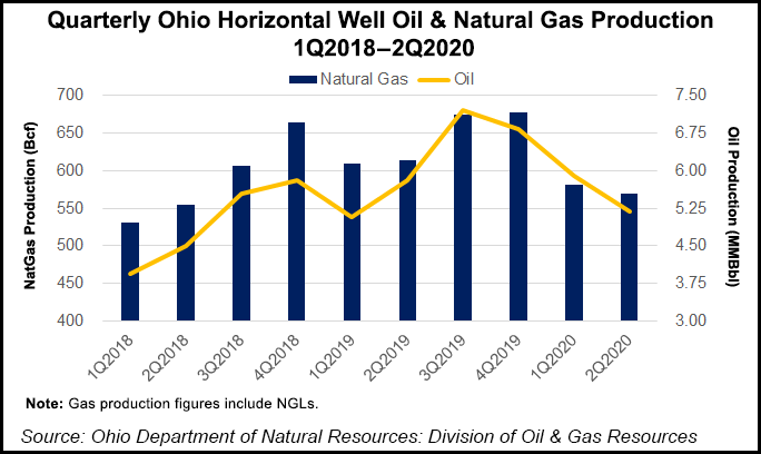 Ohio natural gas production