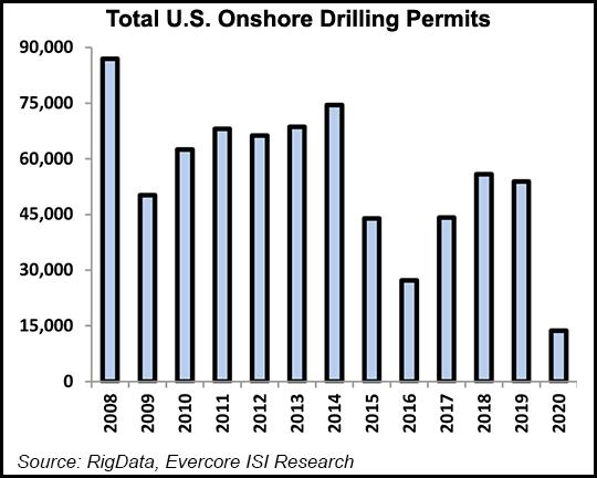 US onshore drilling permits