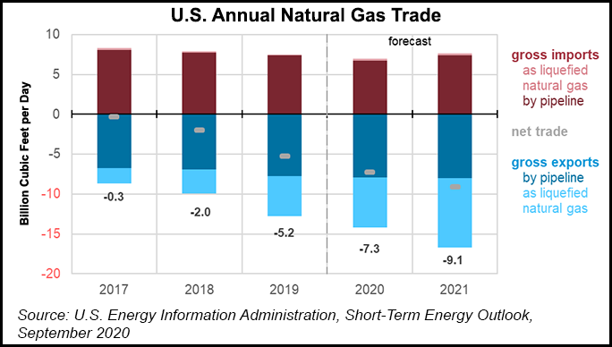 nat gas trade