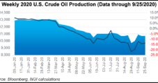 ConocoPhillips Estimating Nearly 20% Year/Year Decline in Production, $15 Hit to Prices in 3Q2020