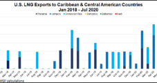 As More End Users Switch to Natural Gas in Central America, LNG Displacing Costlier Fuels