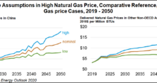 Natural Gas Prices Key in Determining Fate of Asia's Energy Mix, EIA Says
