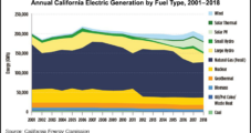 California Natural Gas Generation Declining as State Looks to Carbon-Free Future