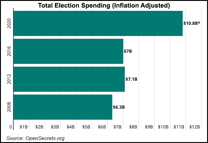 election spending
