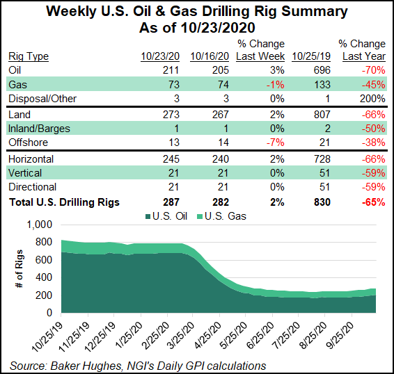 oil gas rig count