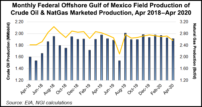 7 monthly federal offshore gulf of mexico field production of crude oil and natgas marketed production 20200721  1.'