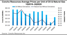 Concho's Permian Costs Decline 27%, Production Lower Too