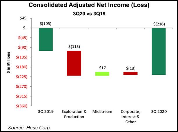 Hess net income