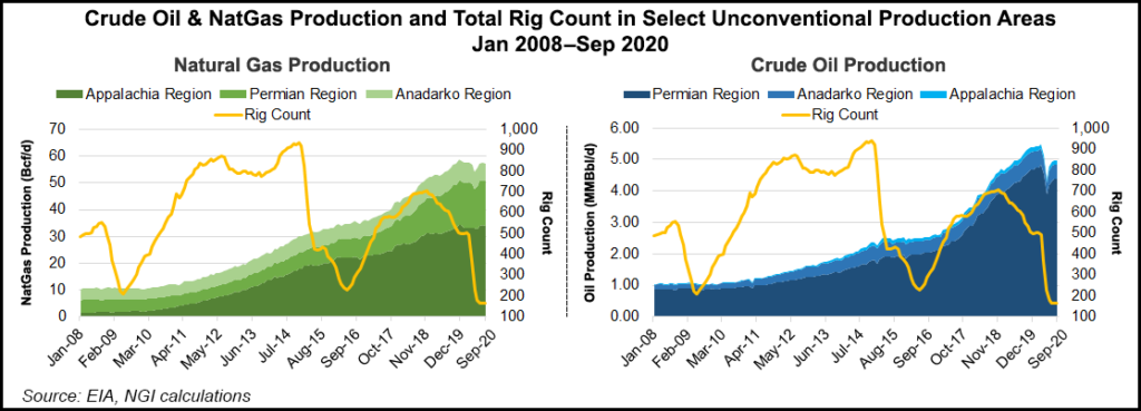 Oil and gas production in select basins
