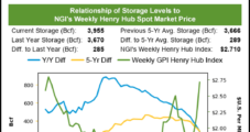 Weekly Natural Gas Prices Spike as Chilly Air Intensifies, Zeta Strikes